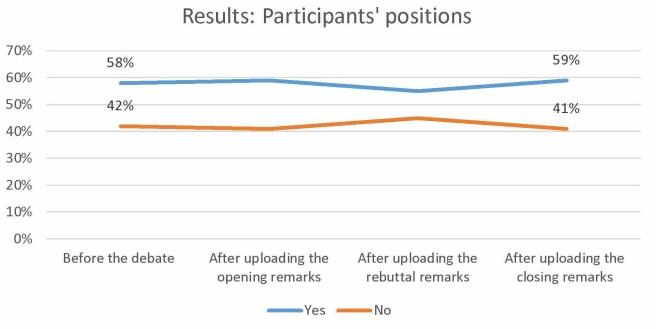 3rd debate- Participants' position- final