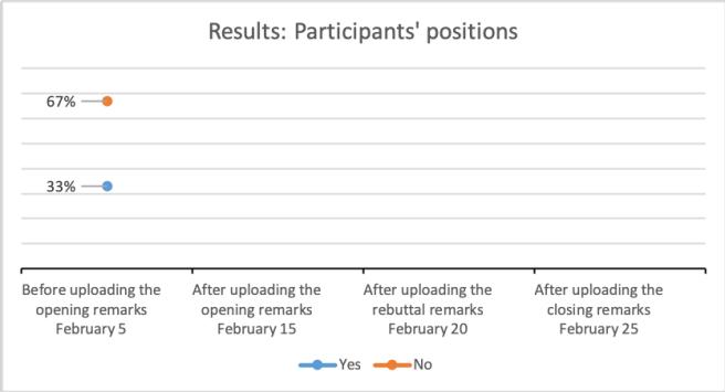 Vote graph1